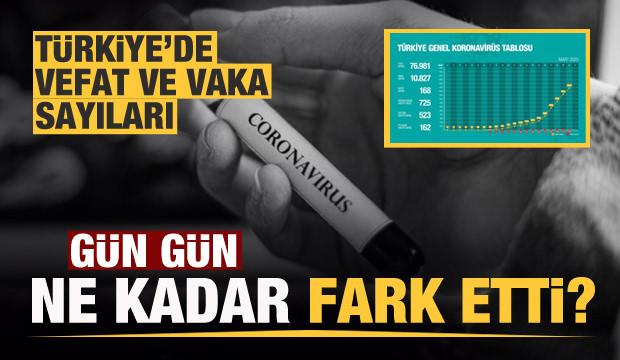 Türkiye'de gün gün koronavirüs vaka ve ölüm sayıları
