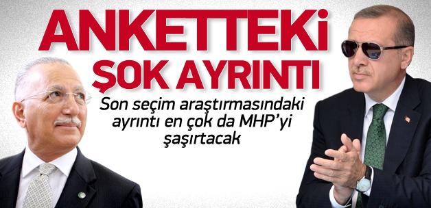 Optimar anketinde Erdoğan'ın rakiplerinden farkı