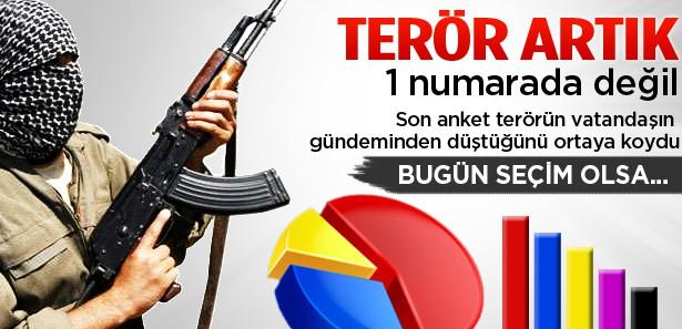 Terör vatandaşın gündeminden çıktı